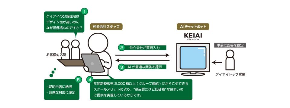 プレスリリース:【業界初】AIによる仲介会社向け商談サポートシステム誕生